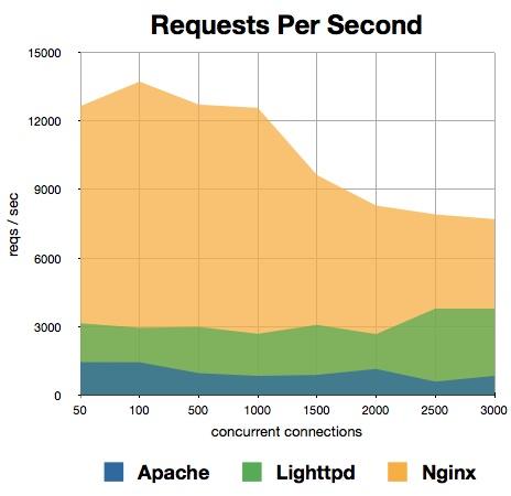 مقایسه وب سرور ها در پاسخگویی به درخواست ها