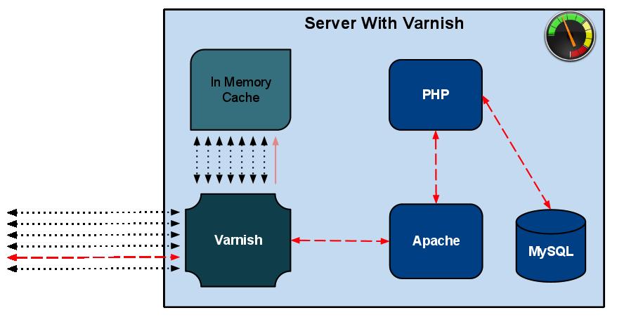 دیاگرام عملکرد وب سرور Apache با Varnish