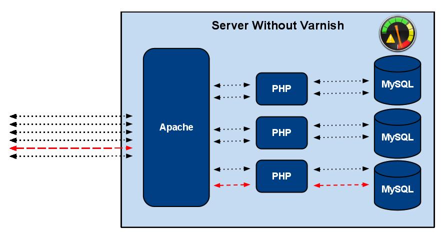 وب سرور Apache بدون استفاده از Varnish