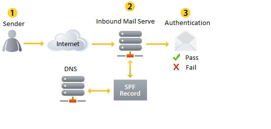 راهنمای استفاده از SPF