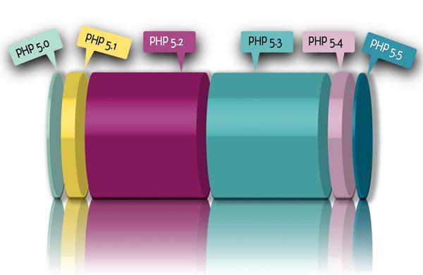 نصب ورژنهای مختلف php در سی پنل