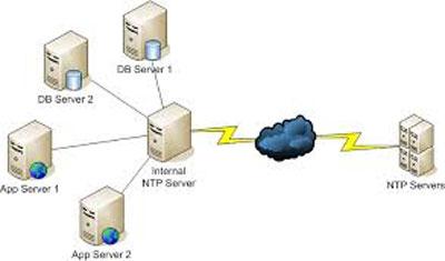 سرویس NTP لینوکس
