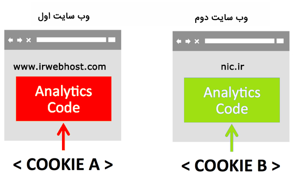 cookie-for-each-website