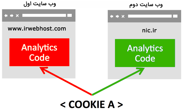 one-cookie-for-each-website