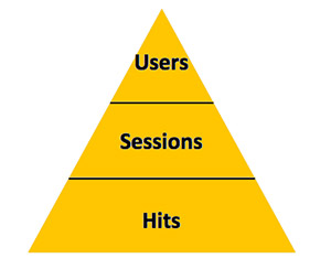 users-sessions-hits