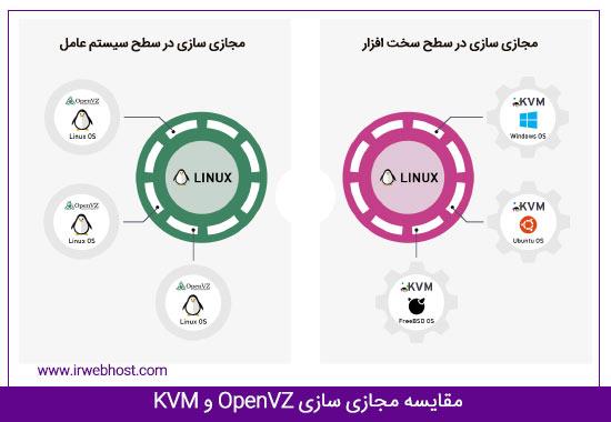 سرور مجازی openvz و KVM