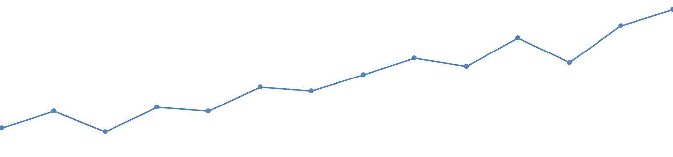 graph - تعرفه ثبت دامنه